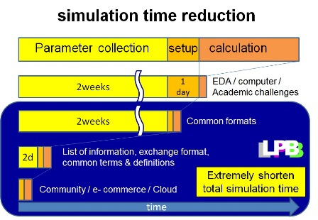 Simtime Reduction